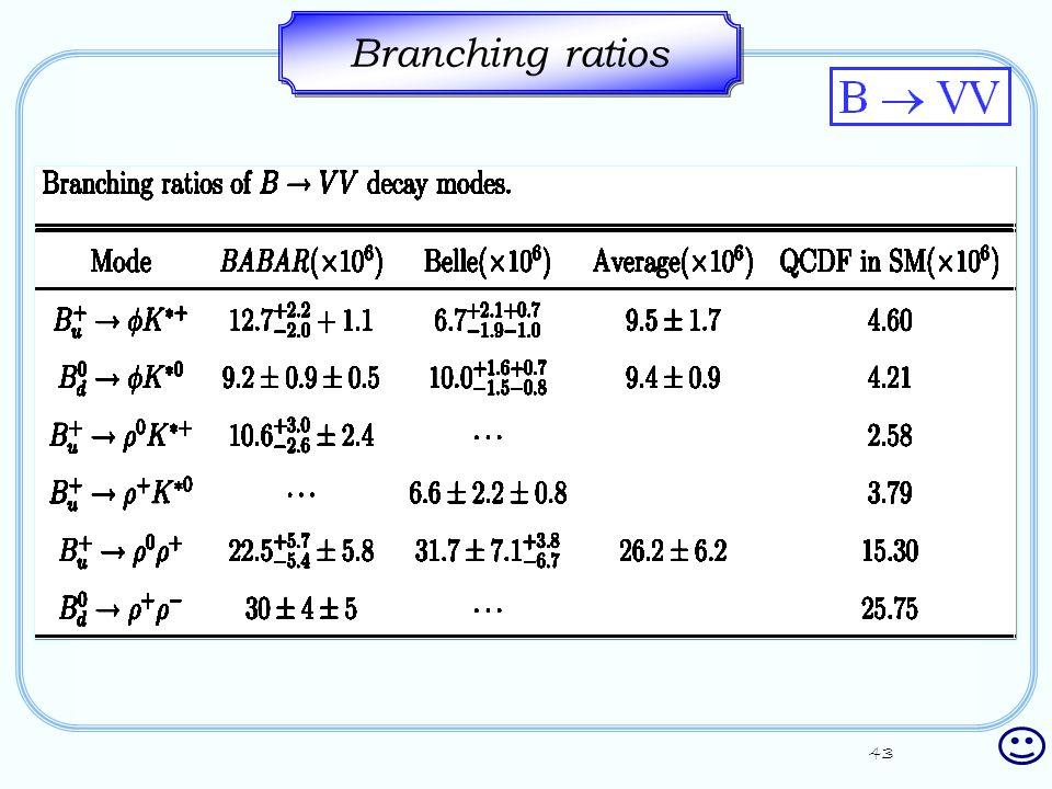 43 Branching ratios