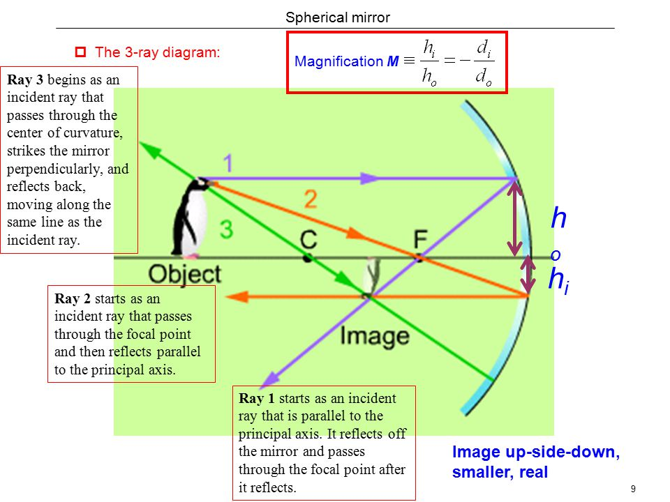 9 Spherical mirror  The 3-ray diagram: Ray 2 starts as an incident ray that passes through the focal point and then reflects parallel to the principal axis.