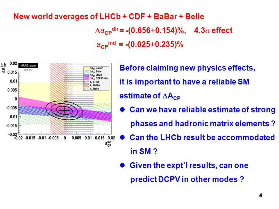 4 4 New world averages of LHCb + CDF + BaBar + Belle  a CP dir = -(0.656  0.154)%, 4.3  effect a CP ind = -(0.025  0.235)% Before claiming new physics effects, it is important to have a reliable SM estimate of  A CP Can we have reliable estimate of strong phases and hadronic matrix elements .