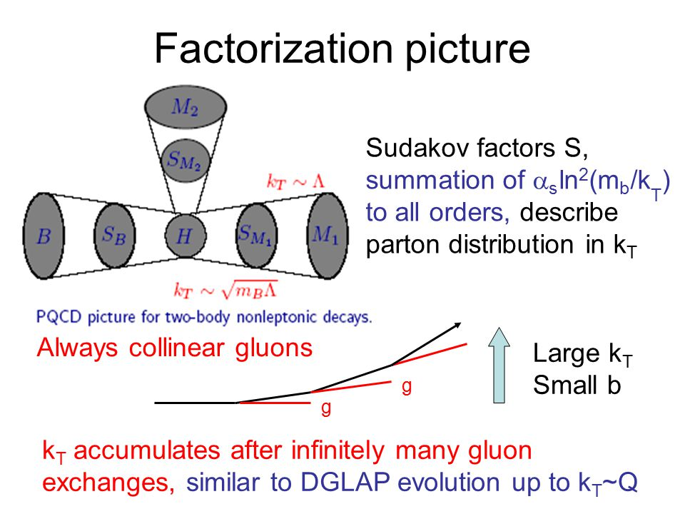 Factorization picture Sudakov factors S, summation of  s ln 2 (m b /k T ) to all orders, describe parton distribution in k T k T accumulates after infinitely many gluon exchanges, similar to DGLAP evolution up to k T ~Q Large k T Small b Always collinear gluons g g