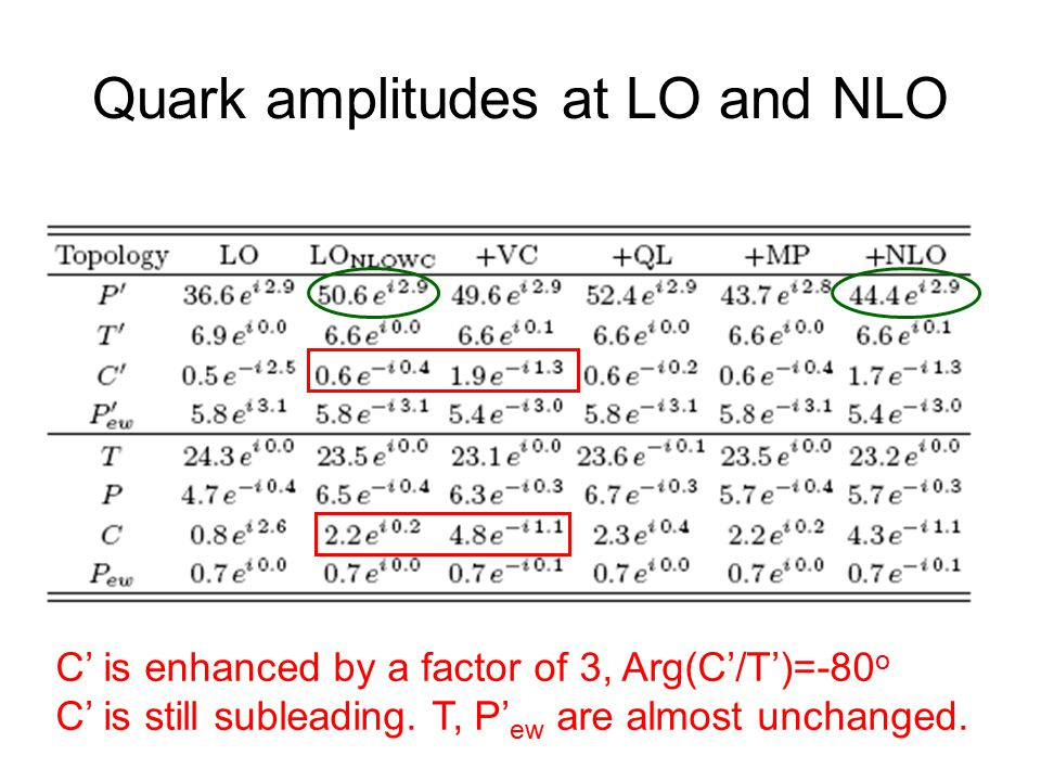 Quark amplitudes at LO and NLO C' is enhanced by a factor of 3, Arg(C'/T')=-80 o C' is still subleading.