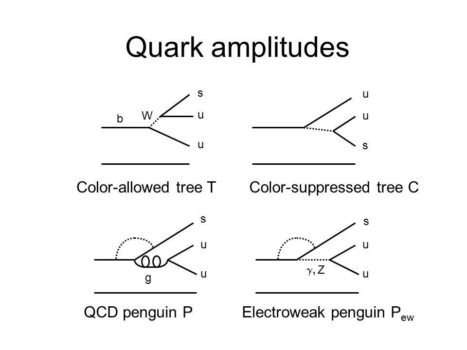 Quark amplitudes b u s u Color-allowed tree TColor-suppressed tree C QCD penguin PElectroweak penguin P ew s u u s u u s u u g  Z W