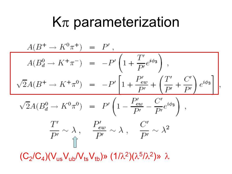 K  parameterization (C 2 /C 4 )(V us V ub /V ts V tb )» (1/ 2 )( 5 / 2 )»