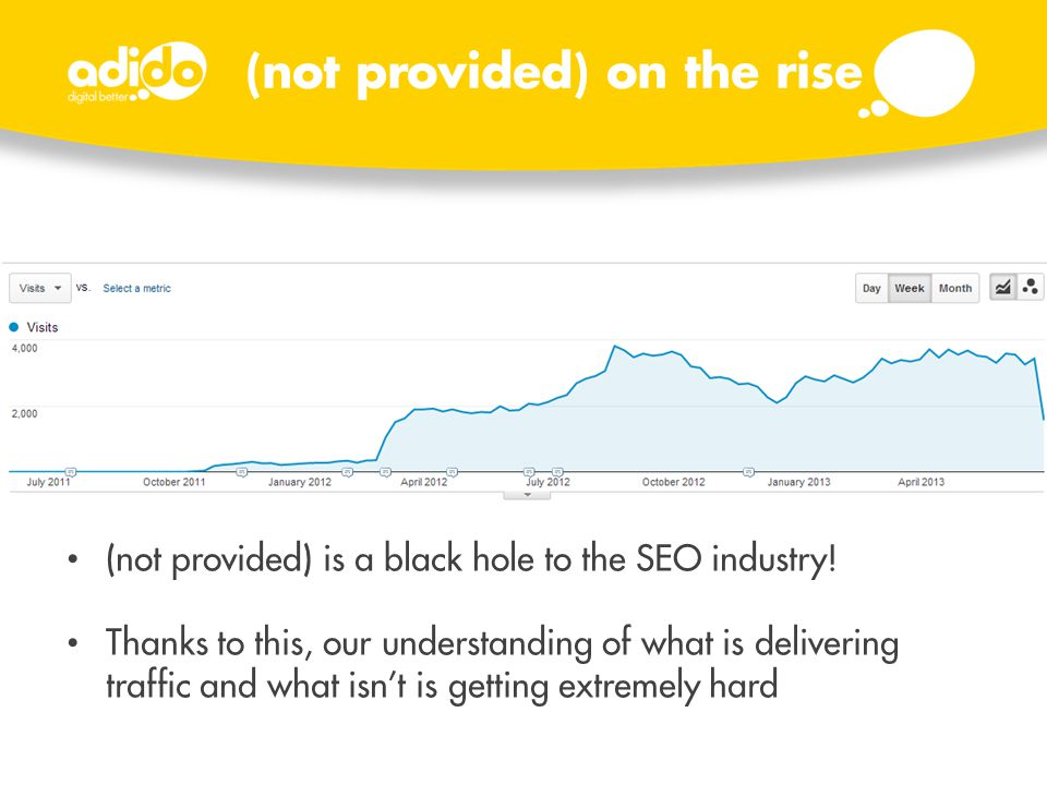 (not provided) is a black hole to the SEO industry! Thanks to this, our understanding of what is delivering traffic and what isn't is getting extremel