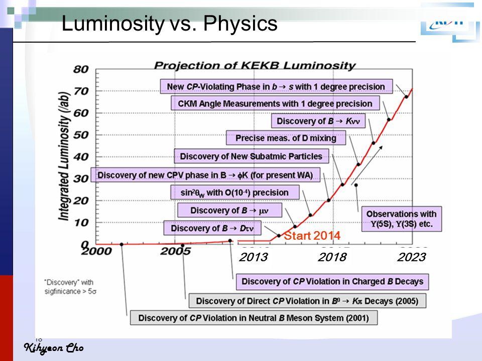 Kihyeon Cho 18 Start 2014 Luminosity vs. Physics 202320182013
