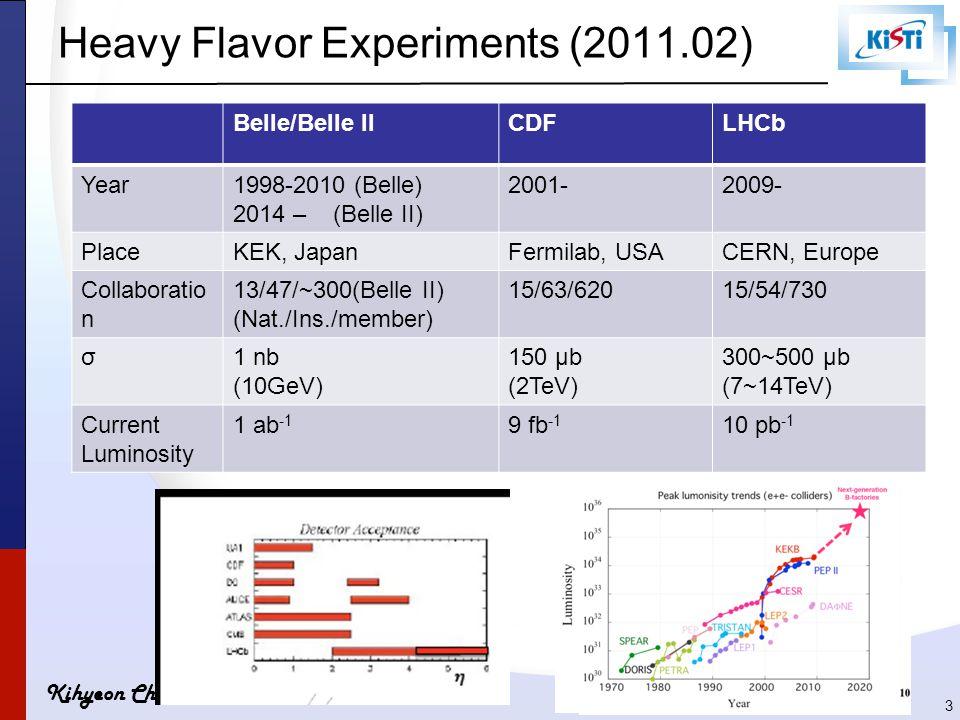 Kihyeon Cho Heavy Flavor Experiments (2011.02) 3 Belle/Belle IICDFLHCb Year1998-2010 (Belle) 2014 – (Belle II) 2001-2009- PlaceKEK, JapanFermilab, USA