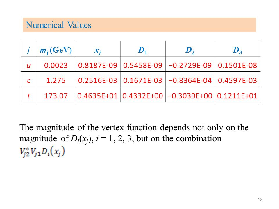 Numerical Values j m j (GeV)xjxj D1D1 D2D2 D3D3 u0.00230.8187E-090.5458E-09−0.2729E-090.1501E-08 c1.2750.2516E-030.1671E-03−0.8364E-040.4597E-03 t173.070.4635E+010.4332E+00−0.3039E+000.1211E+01 18 The magnitude of the vertex function depends not only on the magnitude of D i (x j ), i = 1, 2, 3, but on the combination