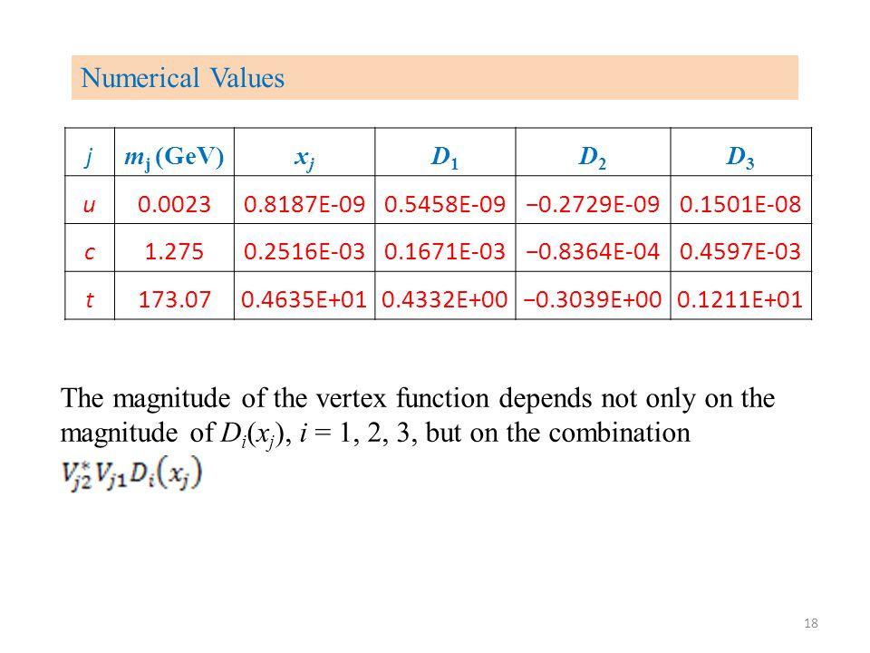 Numerical Values j m j (GeV)xjxj D1D1 D2D2 D3D3 u0.00230.8187E-090.5458E-09−0.2729E-090.1501E-08 c1.2750.2516E-030.1671E-03−0.8364E-040.4597E-03 t173.