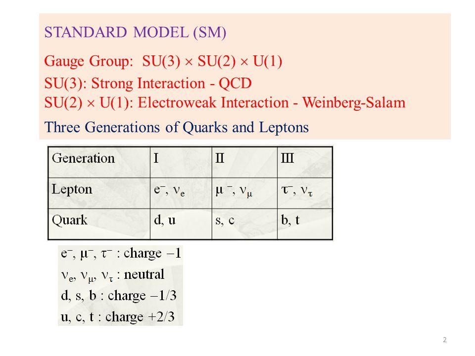 STANDARD MODEL (SM) Gauge Group: SU(3)  SU(2)  U(1) SU(3): Strong Interaction - QCD SU(2)  U(1): Electroweak Interaction - Weinberg-Salam Three Generations of Quarks and Leptons 2