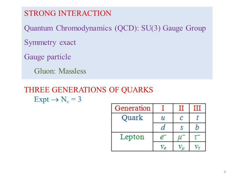 STRONG INTERACTION Quantum Chromodynamics (QCD): SU(3) Gauge Group Symmetry exact Gauge particle Gluon: Massless THREE GENERATIONS OF QUARKS Expt  N ν = 3 4
