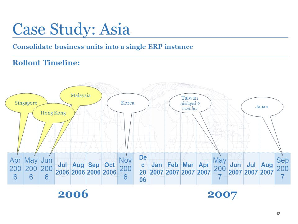 18 Case Study: Asia Consolidate business units into a single ERP instance Rollout Timeline: Apr 200 6 May 200 6 Jun 200 6 Jul 2006 Aug 2006 Sep 2006 Oct 2006 Nov 200 6 De c 20 06 Jan 2007 Feb 2007 Mar 2007 Apr 2007 May 200 7 Jun 2007 Jul 2007 Aug 2007 Sep 200 7 Singapore Malaysia Hong Kong Korea Taiwan (delayed 6 months) Japan 20062007