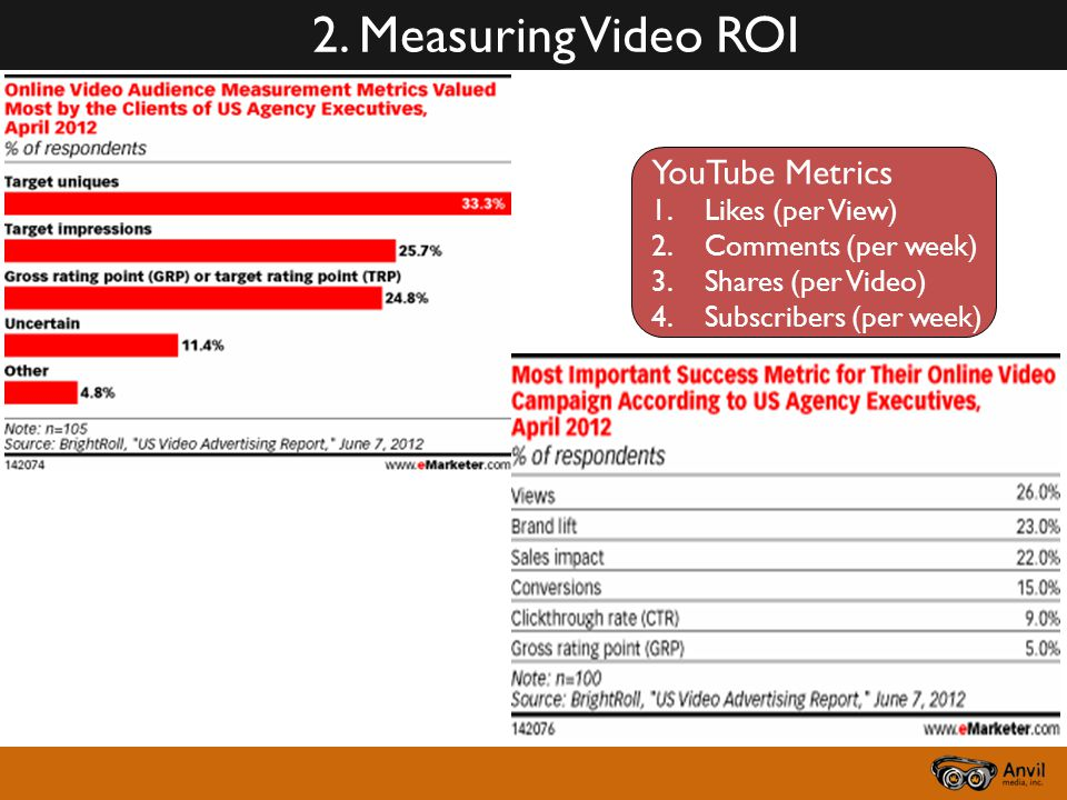 YouTube Metrics 1.Likes (per View) 2.Comments (per week) 3.Shares (per Video) 4.Subscribers (per week) 2.