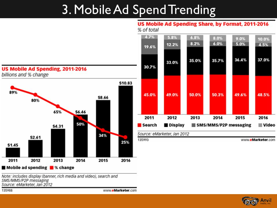 3. Mobile Ad Spend Trending