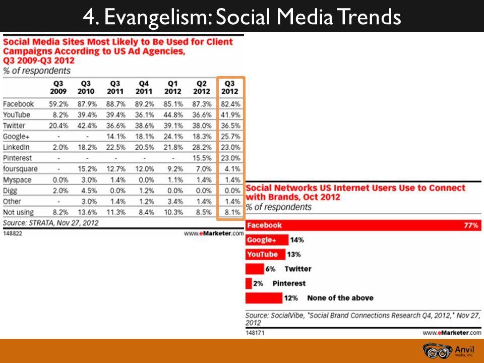 4. Evangelism: Social Media Trends