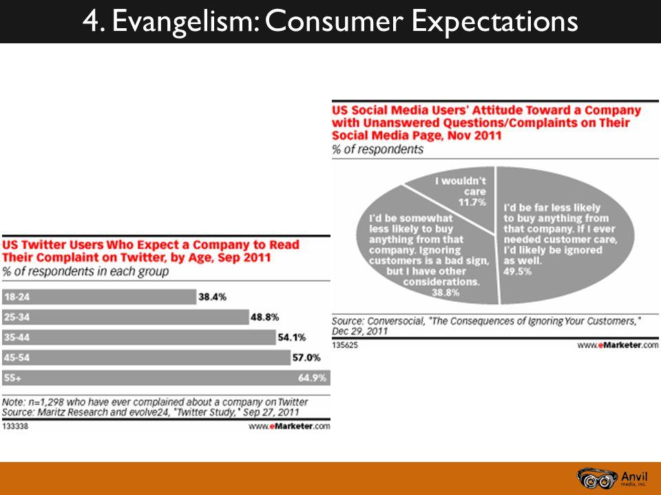 4. Evangelism: Consumer Expectations