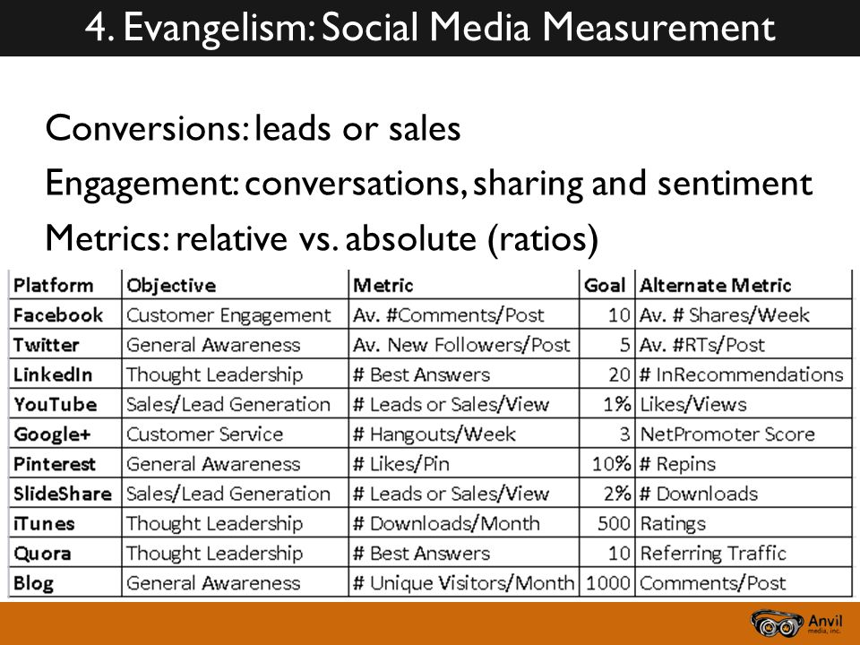 Conversions: leads or sales Engagement: conversations, sharing and sentiment Metrics: relative vs.