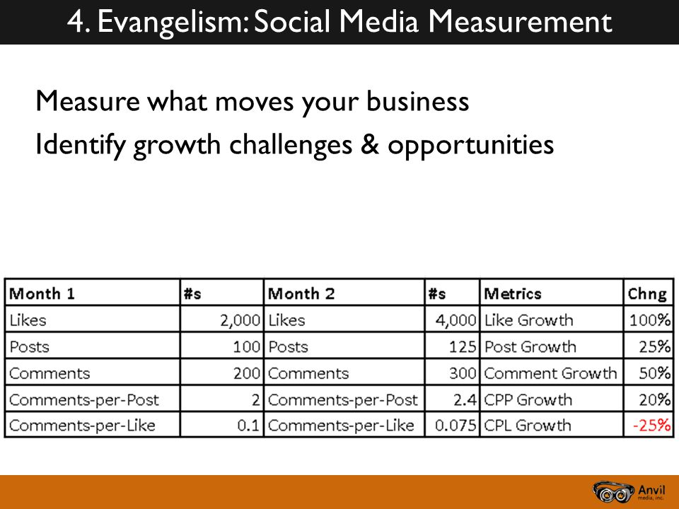 Measure what moves your business Identify growth challenges & opportunities 4.