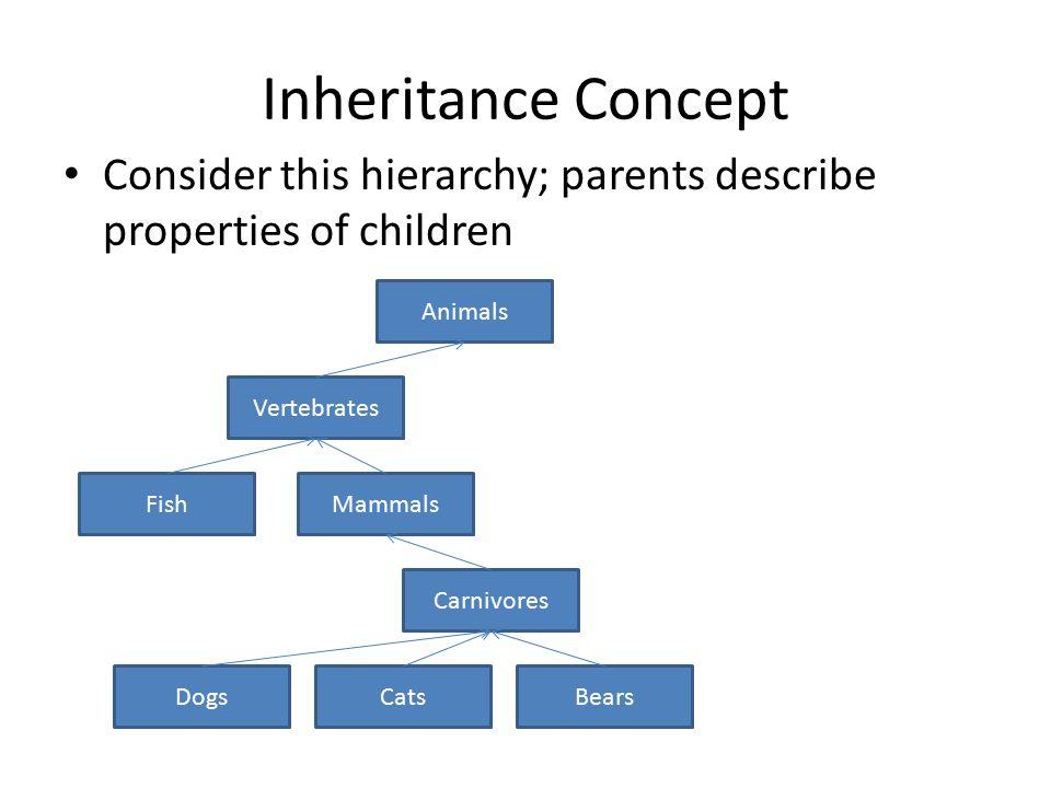 Inheritance Concept Consider this hierarchy; parents describe properties of children Animals Vertebrates MammalsFish Carnivores BearsCatsDogs