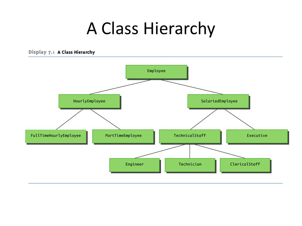 A Class Hierarchy