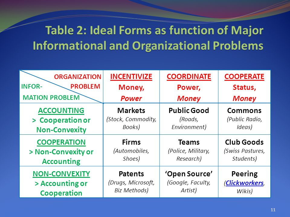 Table 2: Ideal Forms as function of Major Informational and Organizational Problems 11 ORGANIZATION INCENTIVIZECOORDINATECOOPERATE INFOR- PROBLEM Money,Power,Status, MATION PROBLEM PowerMoney ACCOUNTINGMarketsPublic GoodCommons > Cooperation or Non-Convexity (Stock, Commodity, Books) (Roads, Environment) (Public Radio, Ideas) COOPERATIONFirmsTeamsClub Goods > Non-Convexity or Accounting (Automobiles, Shoes) (Police, Military, Research) (Swiss Pastures, Students) NON-CONVEXITYPatents'Open Source'Peering > Accounting or Cooperation (Drugs, Microsoft, Biz Methods) (Google, Faculty, Artist) ( Clickworkers, Wikis) Clickworkers