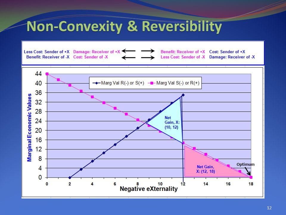Non-Convexity & Reversibility 12