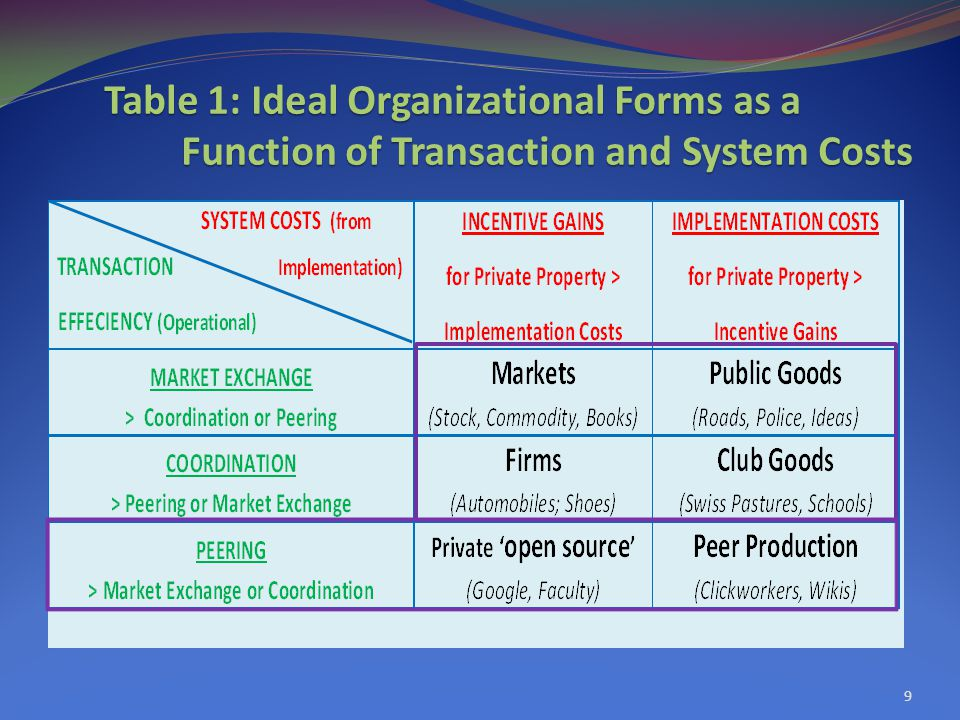 9 Table 1: Ideal Organizational Forms as a Function of Transaction and System Costs Function of Transaction and System Costs
