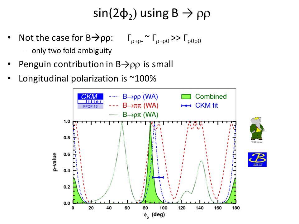 sin(2φ 2  using B →  Not the case for B  ρρ:Γ ρ+ρ- ~ Γ ρ+ρ0 >> Γ ρ0ρ0 – only two fold ambiguity Penguin contribution in B→  is small Longitudinal polarization is ~100%