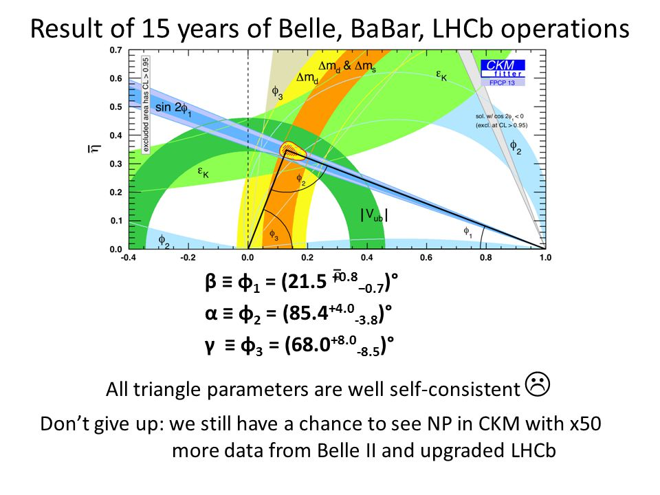 Result of 15 years of Belle, BaBar, LHCb operations β ≡ φ 1 = (21.5 +0.8 −0.7 )° α ≡ φ 2 = (85.4 +4.0 -3.8 )° γ ≡ φ 3 = (68.0 +8.0 -8.5 )° All triangle parameters are well self-consistent  Don't give up: we still have a chance to see NP in CKM with x50 more data from Belle II and upgraded LHCb