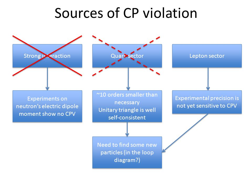 Sources of CP violation Strong interaction Quark sector Lepton sector ~10 orders smaller than necessary Unitary triangle is well self-consistent ~10 orders smaller than necessary Unitary triangle is well self-consistent Experimental precision is not yet sensitive to CPV Experiments on neutron's electric dipole moment show no CPV Need to find some new particles (in the loop diagram?)