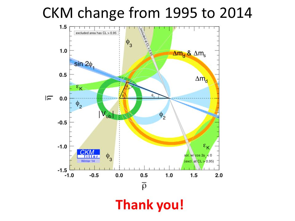 Thank you! CKM change from 1995 to 2014