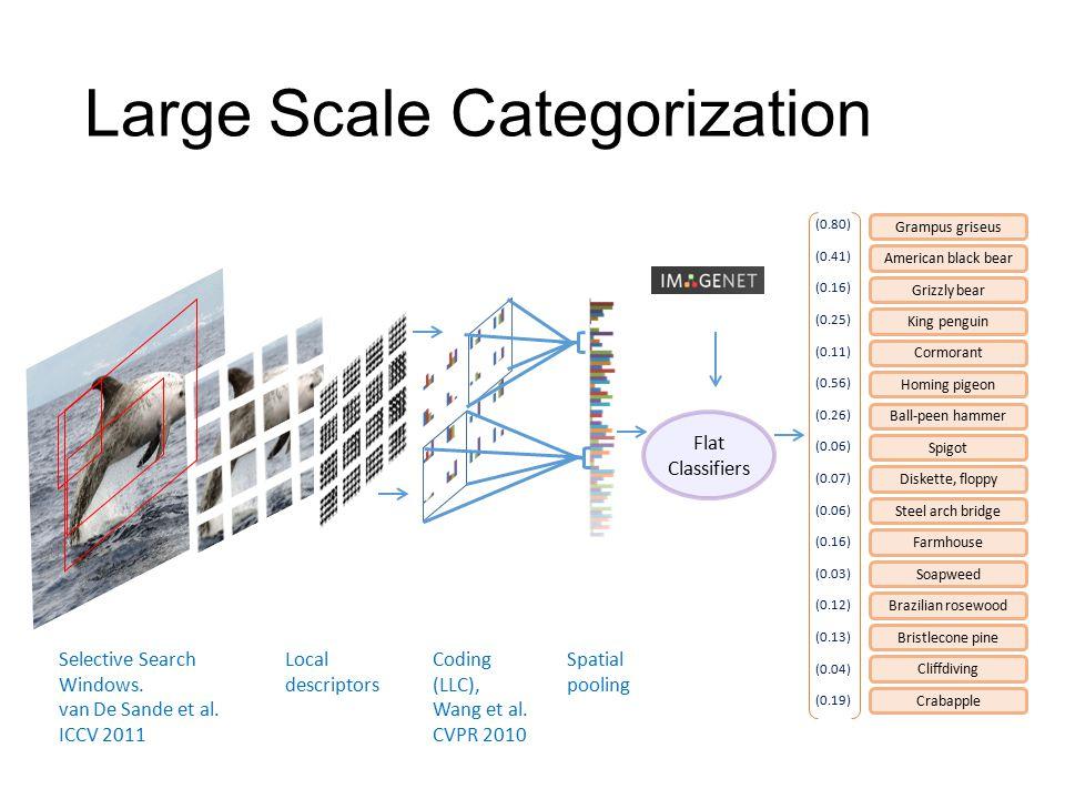 Coding (LLC), Wang et al. CVPR 2010 Spatial pooling Flat Classifiers Local descriptors Grizzly bear Homing pigeon Ball-peen hammer Steel arch bridge F