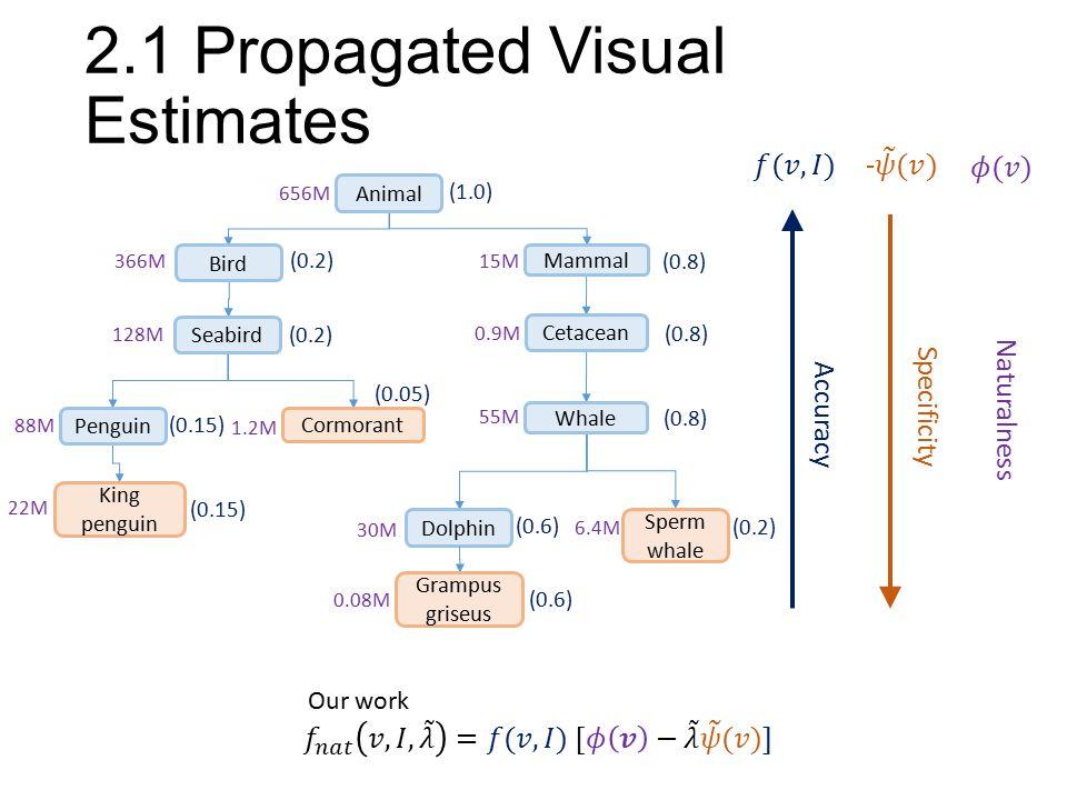 2.1 Propagated Visual Estimates Accuracy (0.2) (0.8) (0.2) (0.8) (1.0) Specificity Deng et al. CVPR 2012 (0.15) (0.6) Animal Seabird Penguin Cetacean