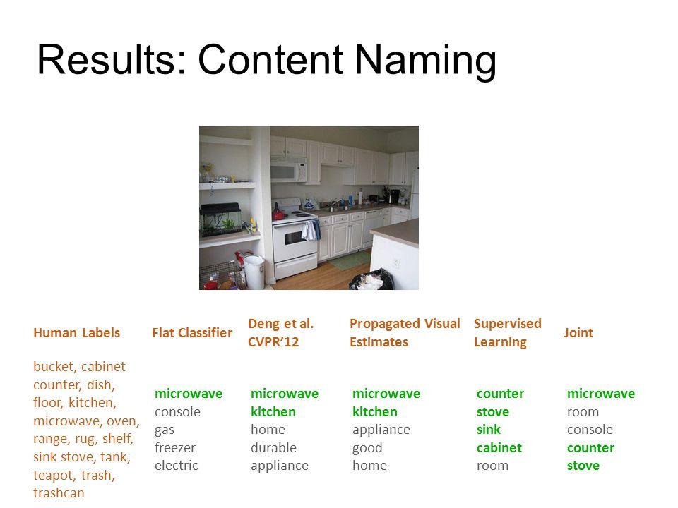 Results: Content Naming Human LabelsFlat Classifier Deng et al.