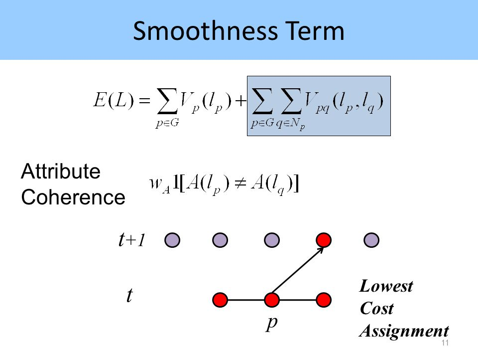 Smoothness Term 11 Attribute Coherence p t +1 t Lowest Cost Assignment