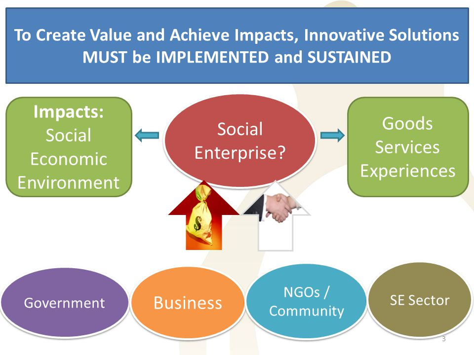 To Create Value and Achieve Impacts, Innovative Solutions MUST be IMPLEMENTED and SUSTAINED Social Enterprise? Impacts: Social Economic Environment Go