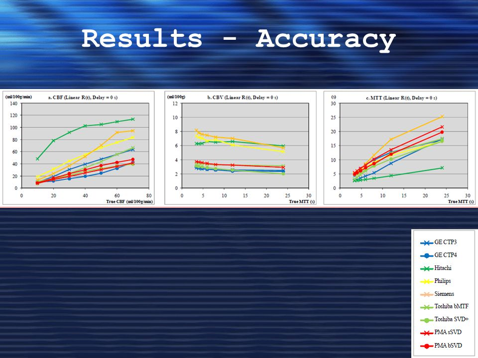 Results - Accuracy