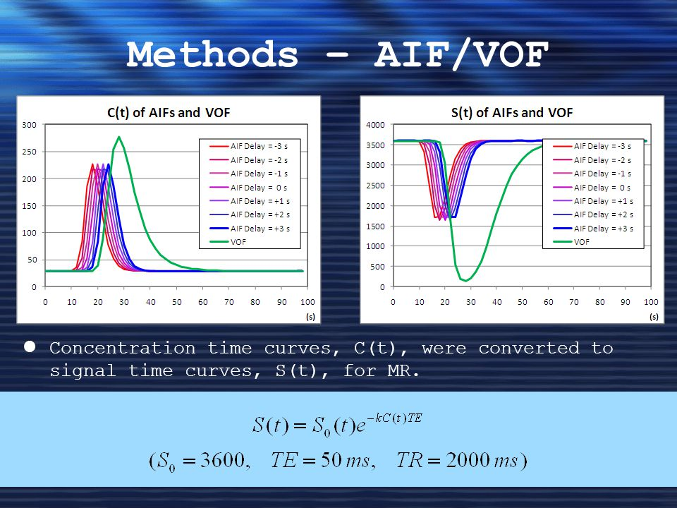 Methods – AIF/VOF Concentration time curves, C(t), were converted to signal time curves, S(t), for MR.