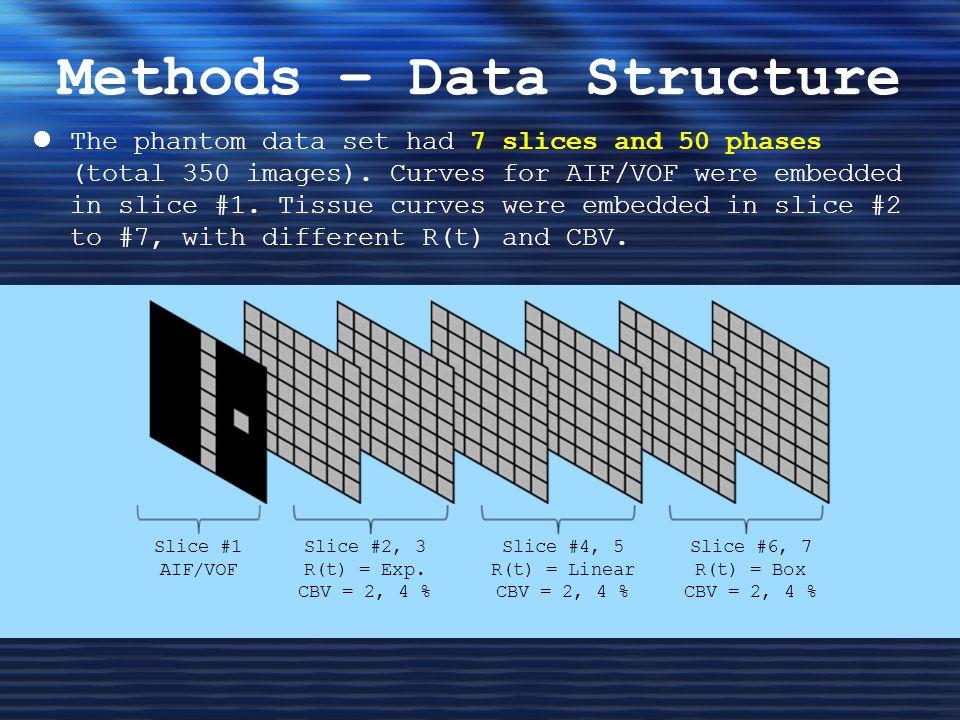 Methods – Data Structure Slice #1 AIF/VOF Slice #2, 3 R(t) = Exp.