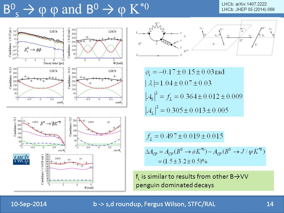 B 0 s → φ φ and B 0 → φ K *0 10-Sep-2014b -> s,d roundup, Fergus Wilson, STFC/RAL14 LHCb: arXiv:1407.2222 LHCb: JHEP 05 (2014) 069 f L is similar to results from other B→VV penguin dominated decays