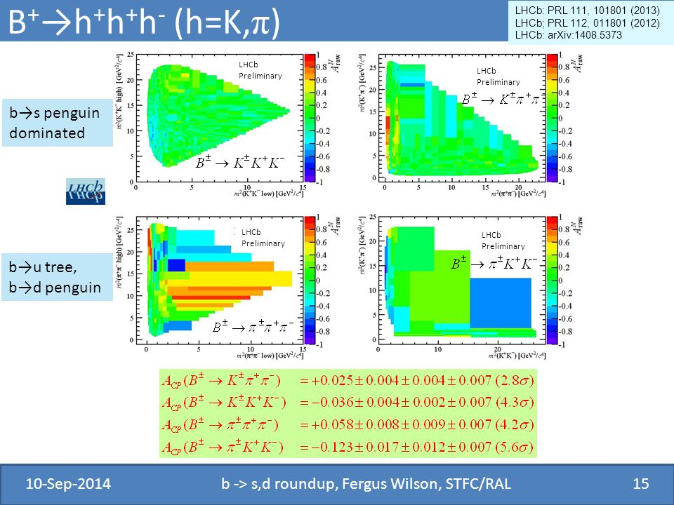 B + →h + h + h - (h=K, π ) 10-Sep-2014b -> s,d roundup, Fergus Wilson, STFC/RAL15 LHCb: PRL 111, 101801 (2013) LHCb; PRL 112, 011801 (2012) LHCb: arXi