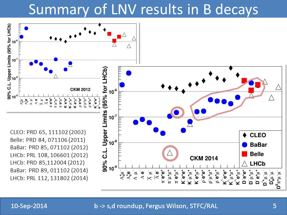 Conclusion Limits on LNV in B decays continue to improve.