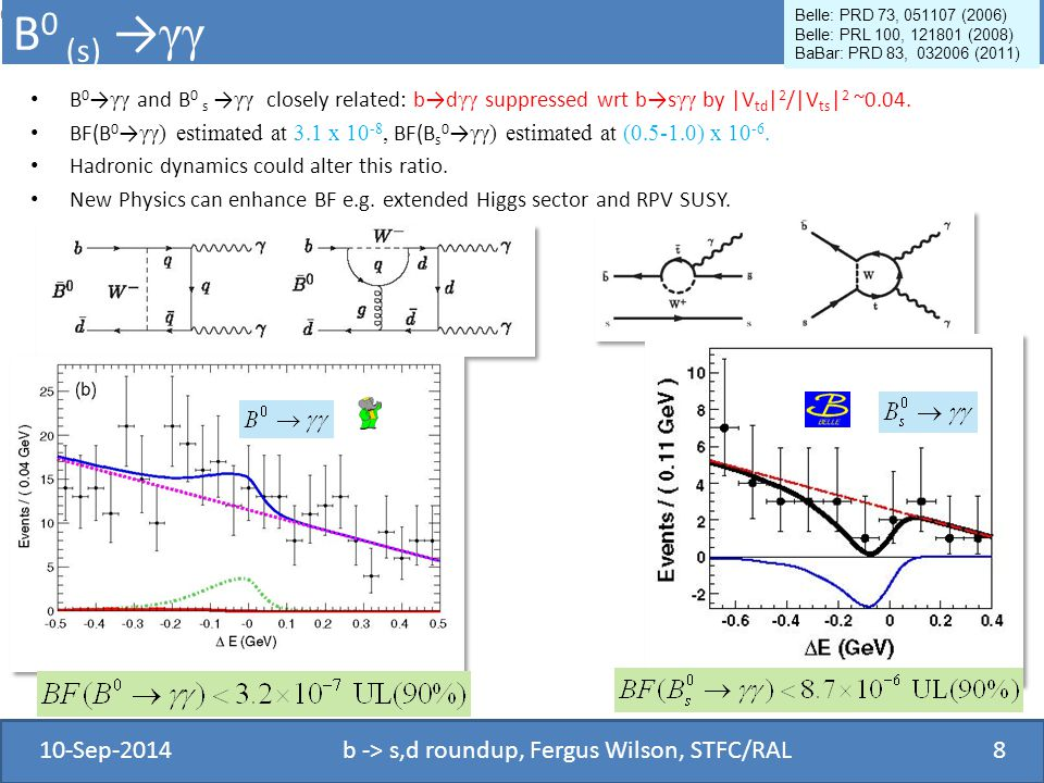 B 0 (s) → γγ B 0 → γγ and B 0 s → γγ closely related: b→d γγ suppressed wrt b→s γγ by |V td | 2 /|V ts | 2 ~0.04.