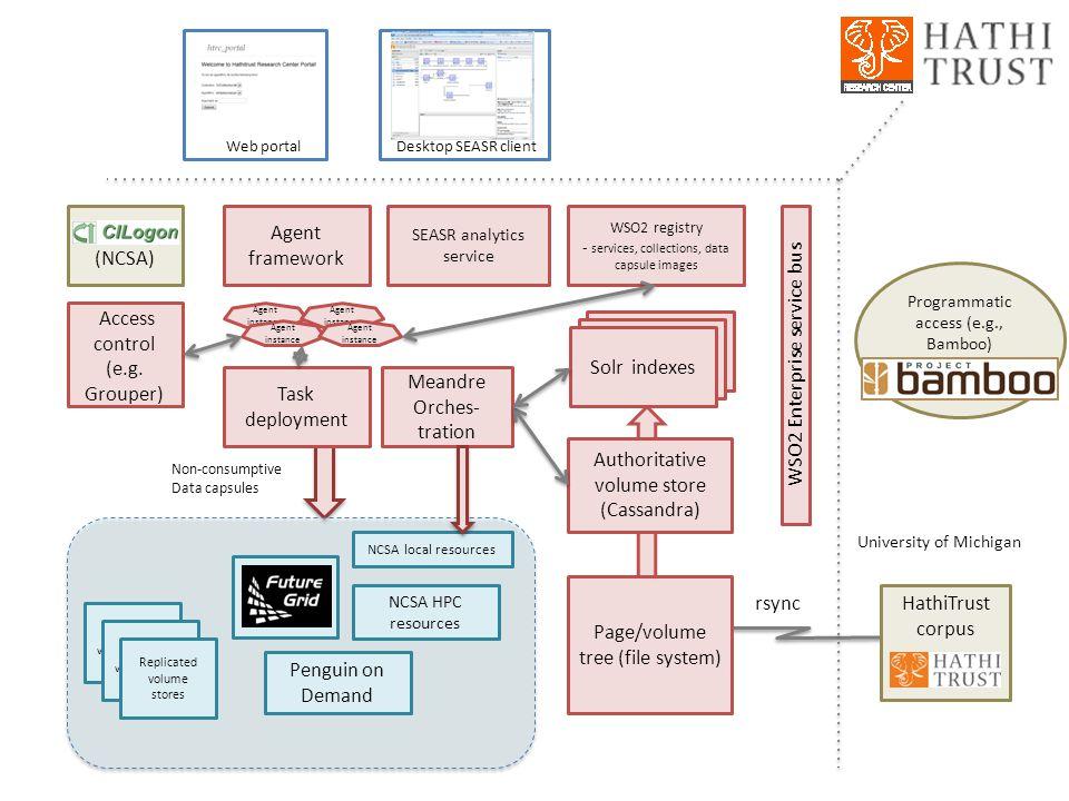 Agent framework Page/volume tree (file system) Authoritative volume store (Cassandra) SEASR analytics service Web portalDesktop SEASR client Task depl