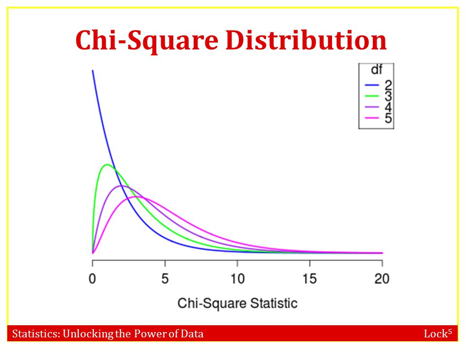 Statistics: Unlocking the Power of Data Lock 5 Chi-Square (χ 2 ) Distribution If each of the expected counts are at least 5, AND if the null hypothesis is true, then the χ 2 statistic follows a χ 2 –distribution, with degrees of freedom equal to df = number of categories – 1 Rock-Paper-Scissors: df = 3 – 1 = 2