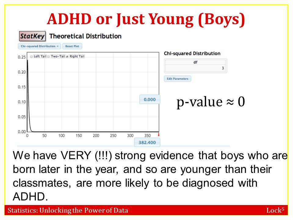 Statistics: Unlocking the Power of Data Lock 5 ADHD or Just Young.