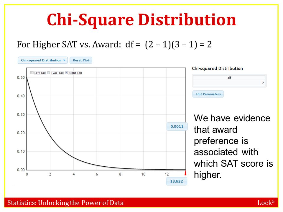 Statistics: Unlocking the Power of Data Lock 5 Chi-Square (χ 2 ) Distribution If each of the expected counts are at least 5, AND if the null hypothesis is true, then the χ 2 statistic follows a χ 2 –distribution, with degrees of freedom equal to df = (number of rows – 1)(number of columns – 1) Award by HigherSAT: df = (2 – 1)(3 – 1) = 2