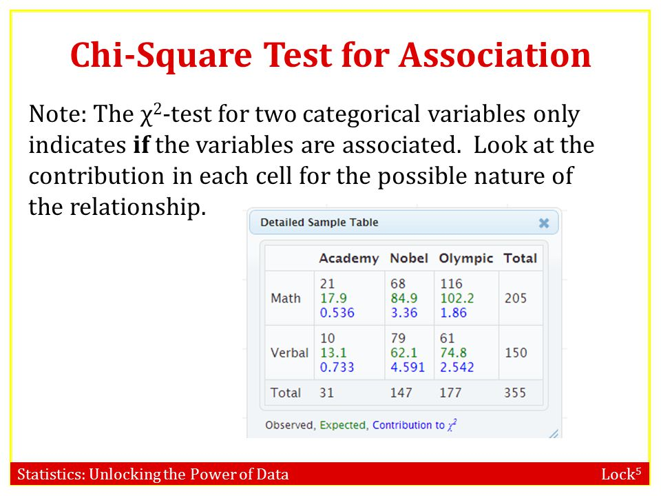 Statistics: Unlocking the Power of Data Lock 5 Chi-Square Distribution For Higher SAT vs.