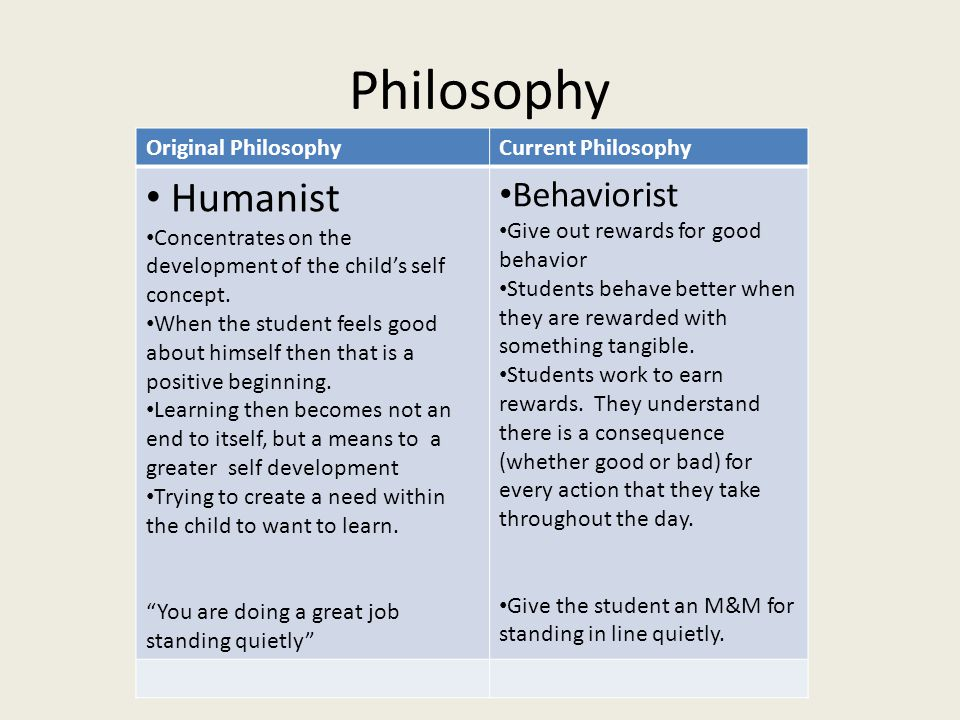 Philosophy Original PhilosophyCurrent Philosophy Humanist Concentrates on the development of the child's self concept.