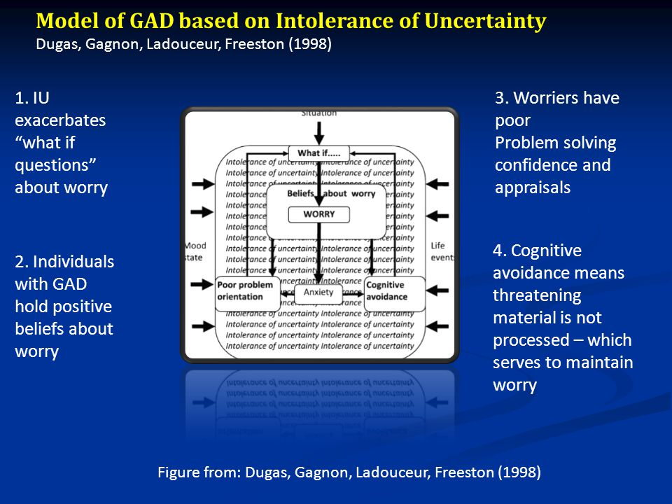 Figure from: Dugas, Gagnon, Ladouceur, Freeston (1998) Model of GAD based on Intolerance of Uncertainty Dugas, Gagnon, Ladouceur, Freeston (1998) 1.