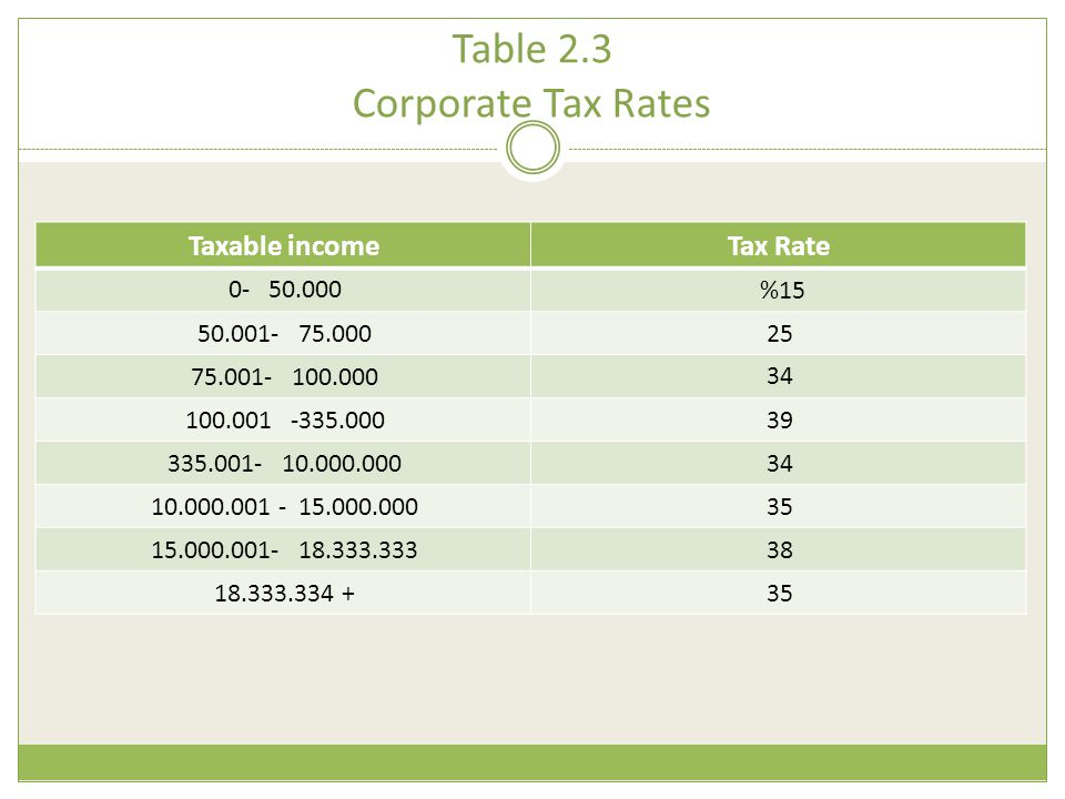 Table 2.3 Corporate Tax Rates Tax RateTaxable income %150- 50.000 2550.001- 75.000 3475.001- 100.000 39100.001 -335.000 34335.001- 10.000.000 3510.000